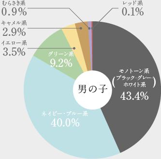 男の子ランドセルの色データ2021年版