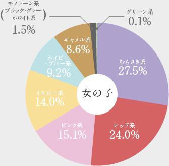女の子ランドセルの色データ2021年版